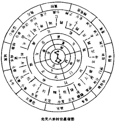 十二地支按顺时针方向排列,二十八宿按反时针方向排列.