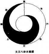 <a href='http://baike.yidao5.com/xiangshu/taijitu/10409.shtml'>文王八卦太极图</a>