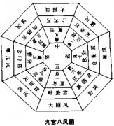 <a href='http://baike.yidao5.com/xiangshu/heluo/10460.shtml'>九宫八风</a>