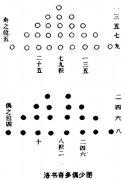 <a href='http://baike.yidao5.com/xiangshu/heluo/10638.shtml'>洛书奇多偶少图</a>